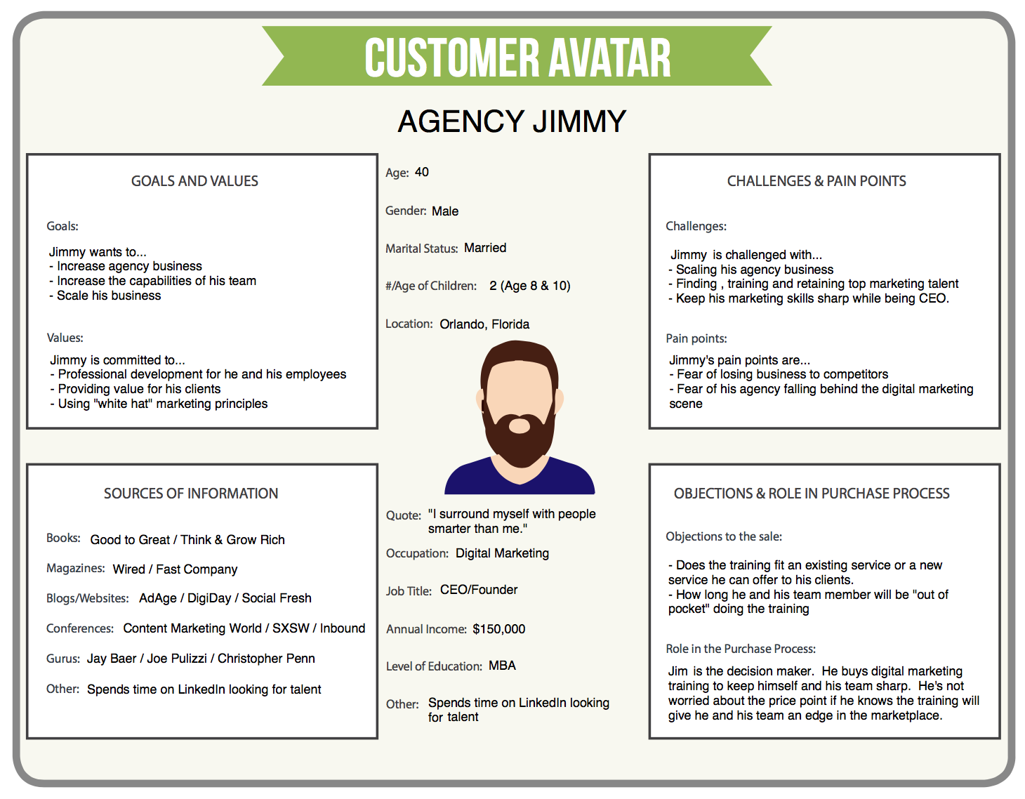 worksheet Think And Grow Rich Worksheet everything i learned from wordcamp kc 2018 day 2 ontarget before an audit you need to determine a clearly defined customer avatar can use the worksheet digital marketer