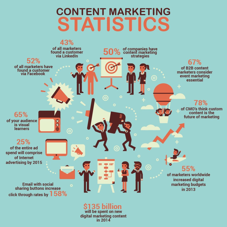 content marketing in kansas city