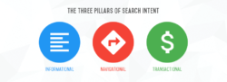 the three pillars of search intent