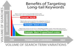 benefits of using long-tail keywords chart