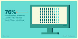 video marketing stat about sharing branded videos